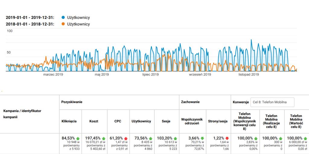 Widoczny wzrost inwestycji w google ads